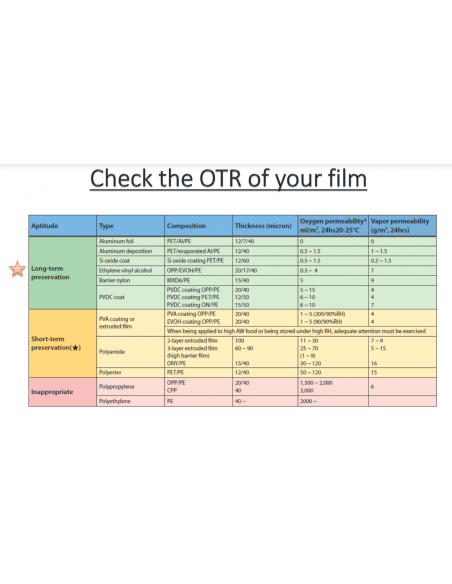 Instructions pour vérifier le taux de transmission d'oxygène de votre film