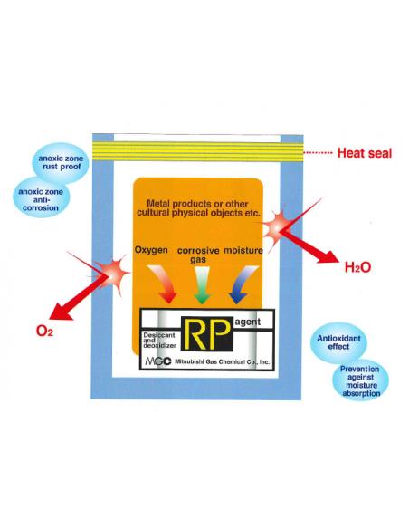 Funcionamiento RP System